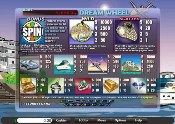 game rules, payline diagrams, wild, bonus, scatter and slot game symbols paytable by Casino Codes