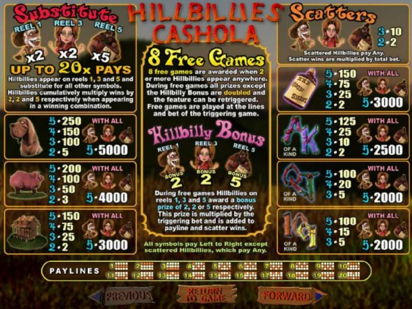Casino Codes - Slot game symbols paytable and payline diagrams