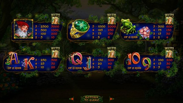 Slot game symbols paytable by Casino Codes