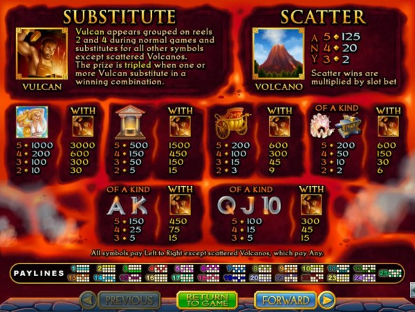 Casino Codes - Slot game symbols paytable featuring acient Roman empire themed icons.