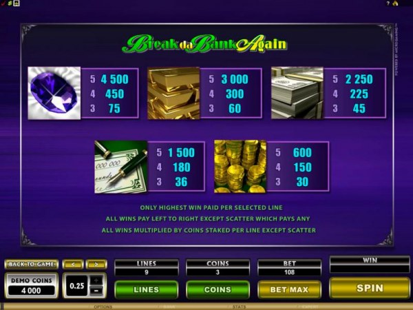 paytable offering a 4500x max payout by Casino Codes