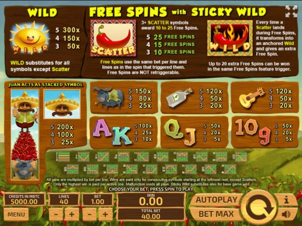 Slot game symbols paytable featuring Mexican inspired icons. by Casino Codes